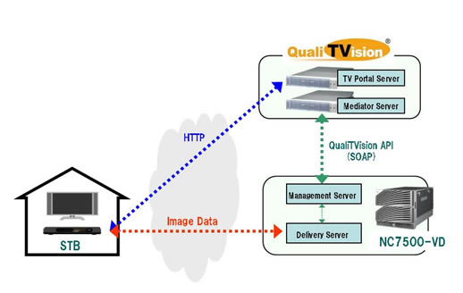 More network DVR, more cloud, and still more CPE? | Videonet